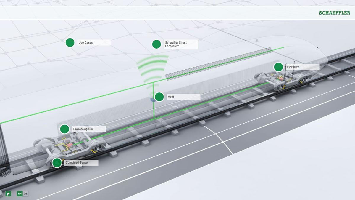 Interactive animation Rail 4.0
