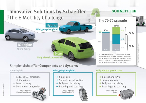 Innovative Solutions by Schaeffler: The E-Mobility Challenge