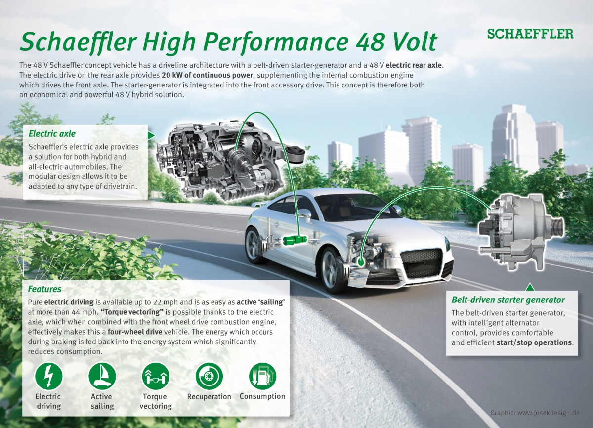 Schaeffler High Performance 48 V