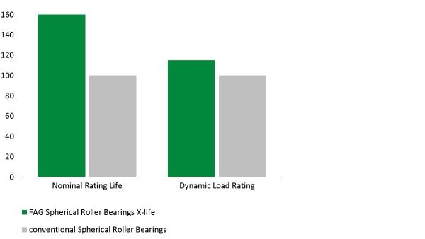 Diagram: E1 spherical roller bearings in X-life quality